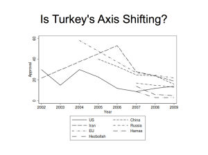 Is Turkey's Axis Shifting?