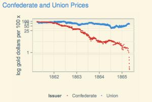 confederate-union-prices