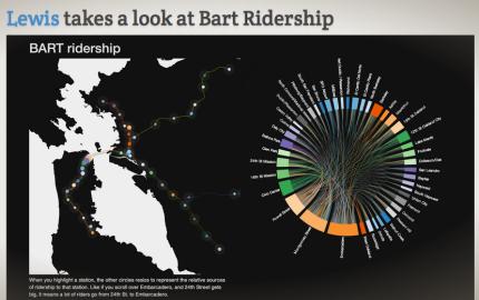 bart-ridership