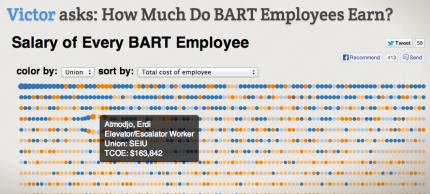 bart-salary